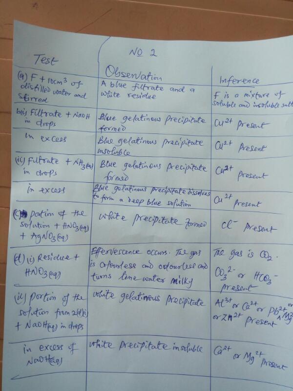waecchemistry practical