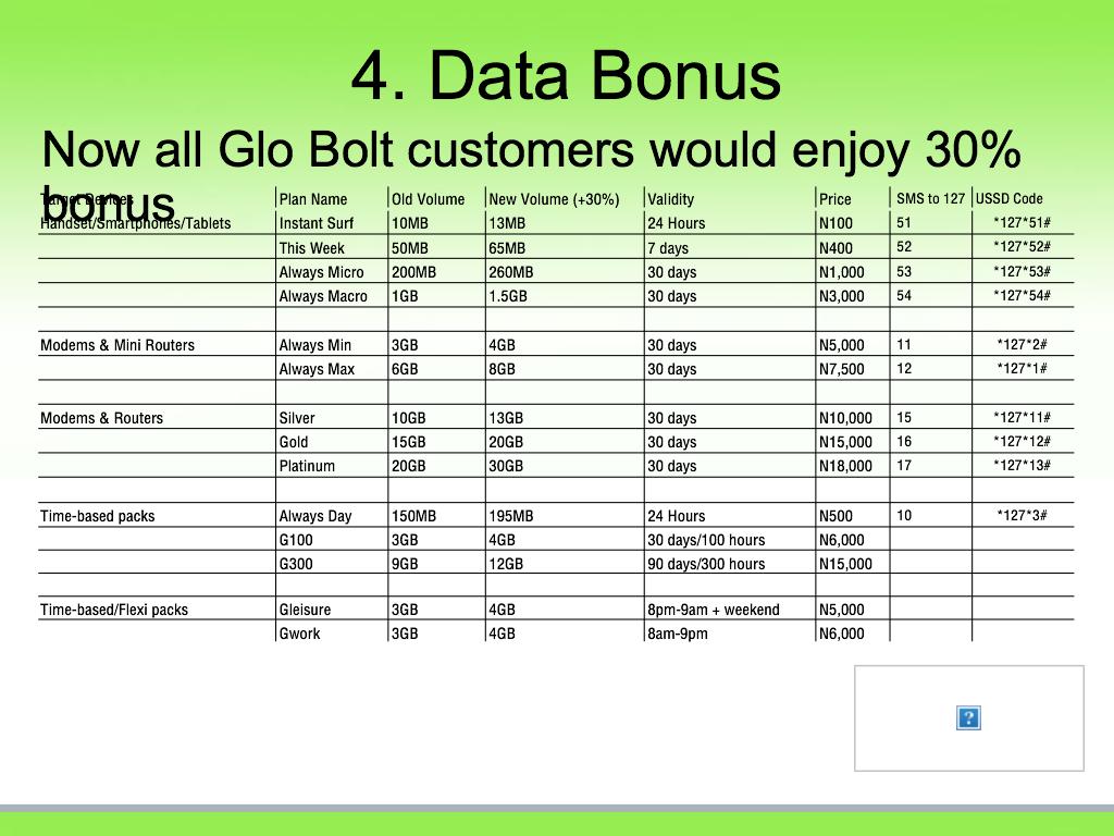 Glo Data