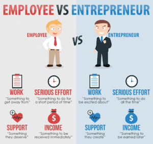 make money as entrepreneur