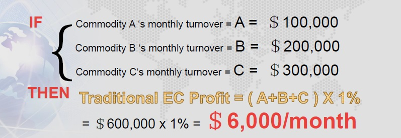 Traditional EC Profit